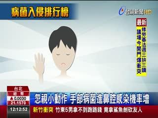 流感肆虐!醫:挖鼻孔最容易導入病菌