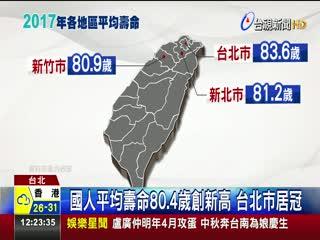 國人平均壽命80.4歲創新高台北市居冠