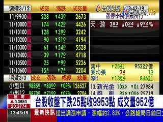 台股收盤下跌25點收9953點成交量952億