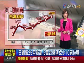 日圓飆25月新高5萬台幣匯兌少10碗拉麵